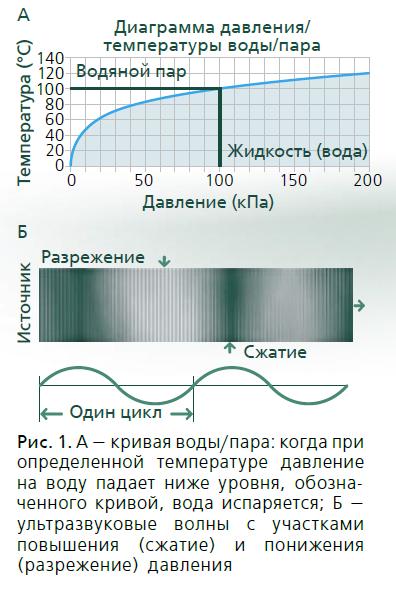 Принцип ультразвуковой очистки